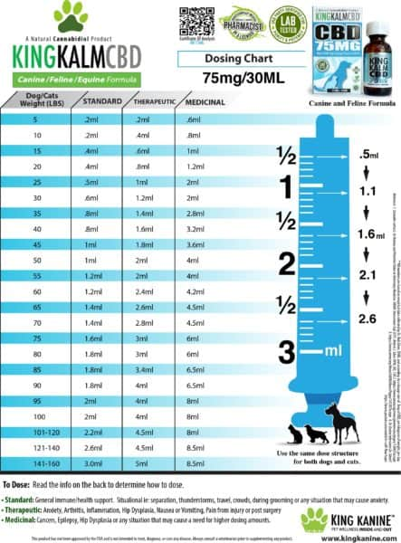 Dosage chart for King Kalm 75mg. ii's blue in colour.