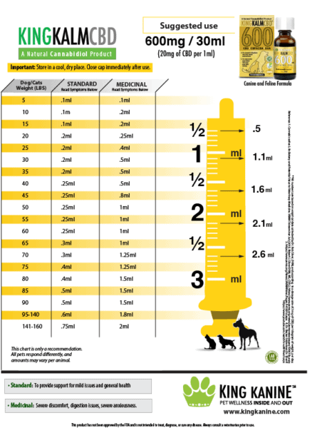 Dosage chart for King Kalm 600mg. ii's yellow in colour.